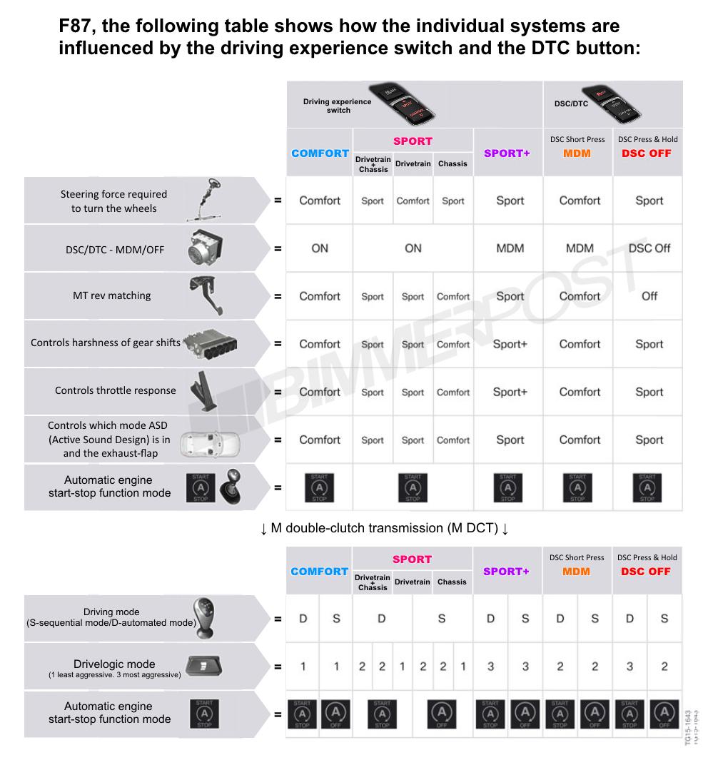 Name:  BMW-Drive-Modes-DTC-Chart.png Views: 17105 Size:  373.3 KB